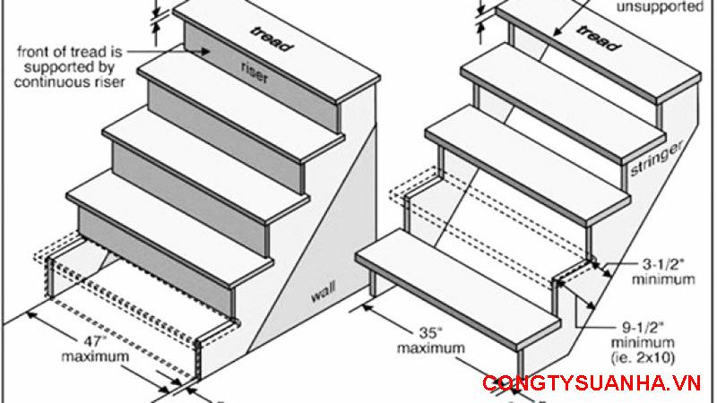 công thức tính bậc cầu thang