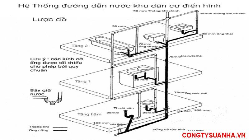 sơ đồ lắp đặt đường nước nhà dân dụng